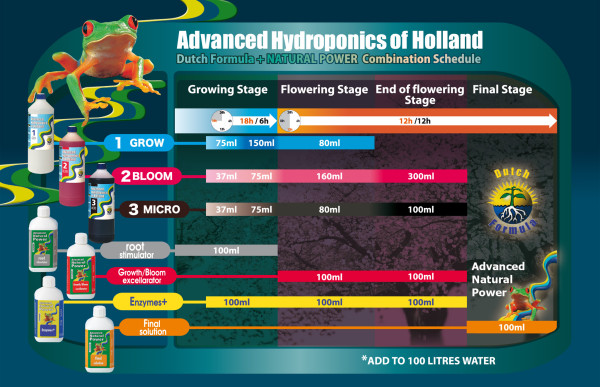 Advanced hydroponics Grow 500ml